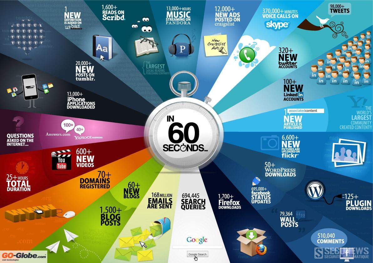 Que représente 1 minute sur internet ?