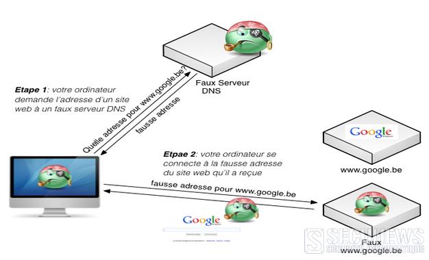 (MAJ) Virus DNSchanger, Pourrez-vous encore surfer sur internet aprés le 7 mars 2012 ?