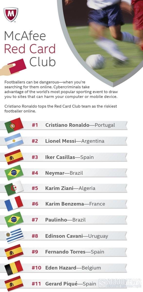 top10starfoot2014secunews