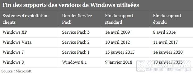 windows fin support