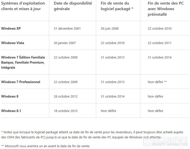 windows fin vente