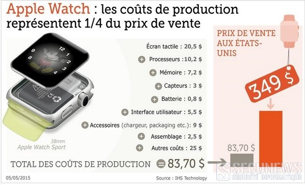 Combien coûte l'Apple Watch a fabriquer ?