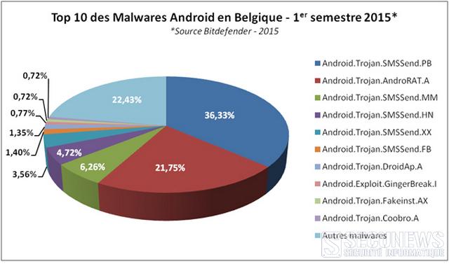 Les malwares sur Android les plus actifs en Belgique et en France sur le premier semestre 2015