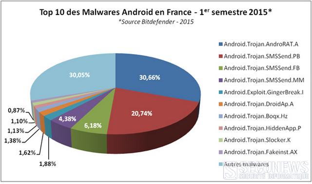 top10 malware android 2015fr