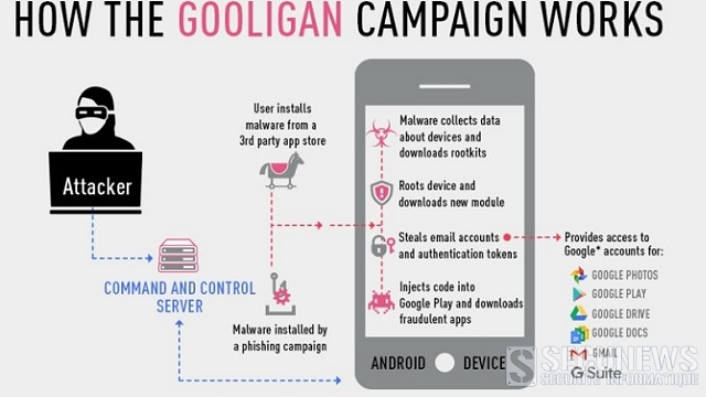 Le logiciel malveillant 'Gooligan' a déjà infecté plus d'un million de comptes Google à travers le monde