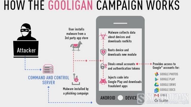 Le logiciel malveillant 'Gooligan' a déjà infecté plus d'un million de comptes Google à travers le monde