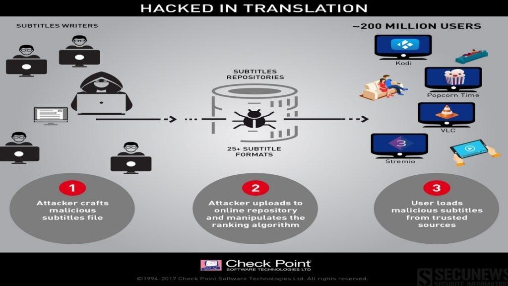 200 millions d'internautes, victimes potentielles d'un piratage via des fichiers de sous-titres de vidéos